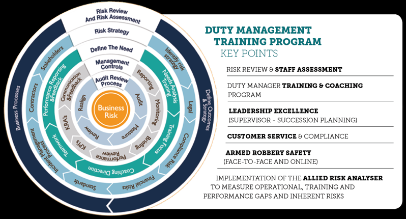 Duty Manager Training Program key points include Risk Review, Staff Assessment, Coaching, Leadership excellence, Succession planning, Customer Service and Compliance.